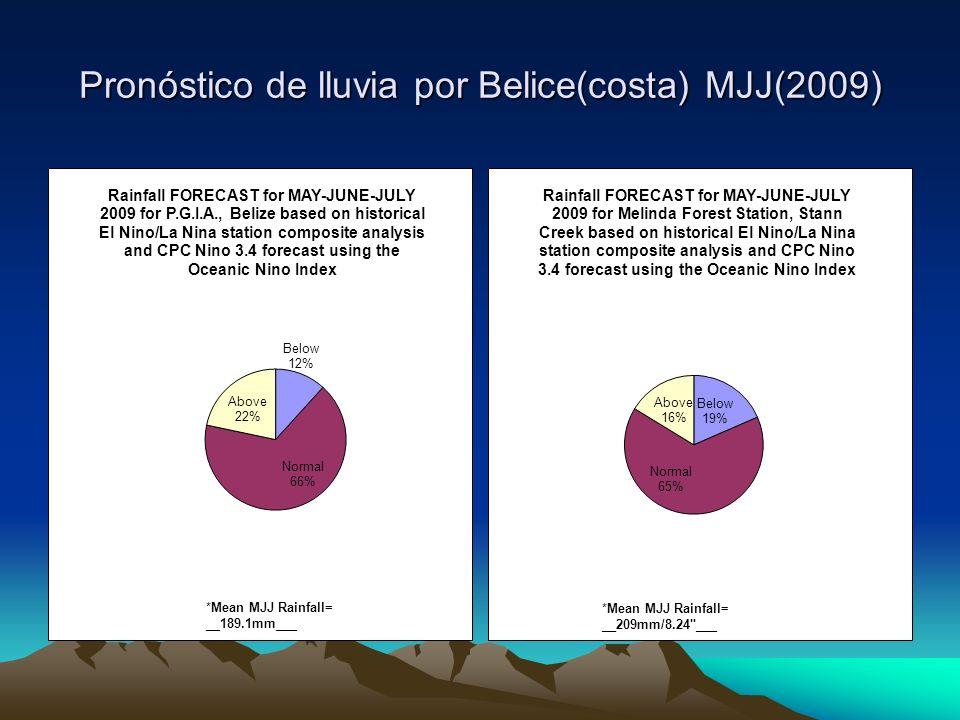 Pronóstico de lluvia por Belice(costa) MJJ(2009)