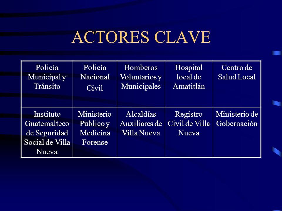 ACTORES CLAVE Policía Municipal y Tránsito Policía Nacional Civil Bomberos Voluntarios y Municipales Hospital local de Amatitlán Centro de Salud Local