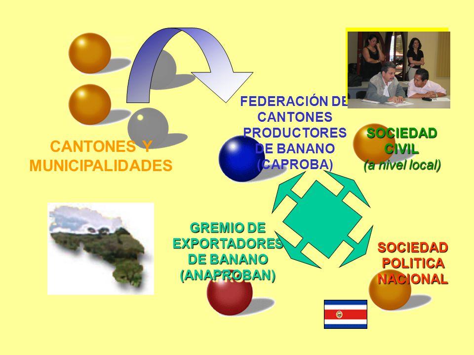 CANTONES Y MUNICIPALIDADES FEDERACIÓN DE CANTONES PRODUCTORES DE BANANO (CAPROBA) SOCIEDAD CIVIL (a nivel local) SOCIEDAD POLITICA NACIONAL GREMIO DE