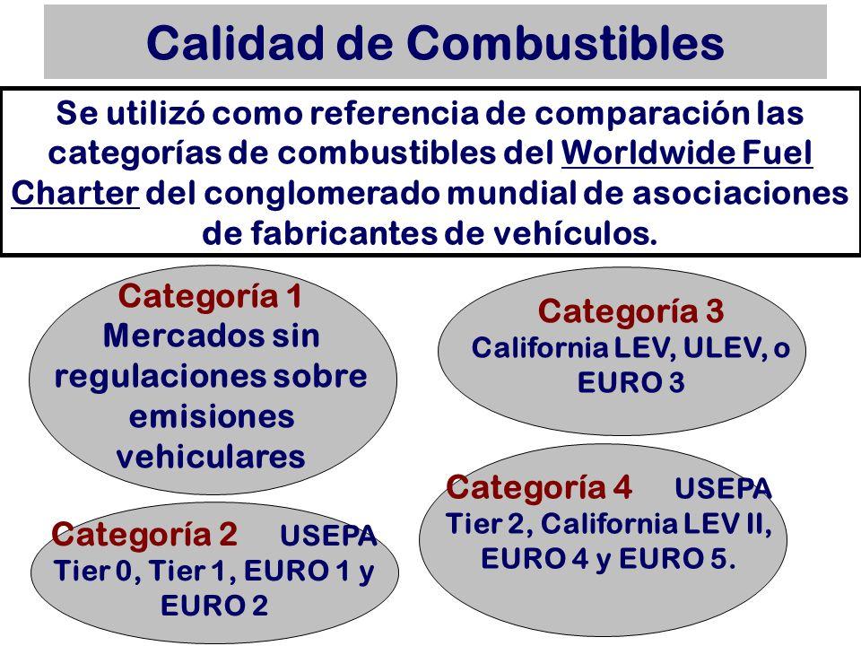 Calidad de Combustibles Se utilizó como referencia de comparación las categorías de combustibles del Worldwide Fuel Charter del conglomerado mundial d