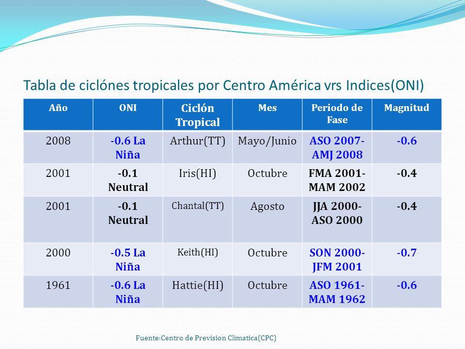 Tabla de ciclónes tropicales por Centro América vrs Indices(ONI) AñoONI Ciclón Tropical MesPeriodo de Fase Magnitud 2008-0.6 La Niña Arthur(TT)Mayo/JunioASO 2007- AMJ 2008 -0.6 2001-0.1 Neutral Iris(HI)OctubreFMA 2001- MAM 2002 -0.4 2001-0.1 Neutral Chantal(TT) AgostoJJA 2000- ASO 2000 -0.4 2000-0.5 La Niña Keith(HI) OctubreSON 2000- JFM 2001 -0.7 1961-0.6 La Niña Hattie(HI)OctubreASO 1961- MAM 1962 -0.6 Fuente:Centro de Prevision Climatica(CPC)