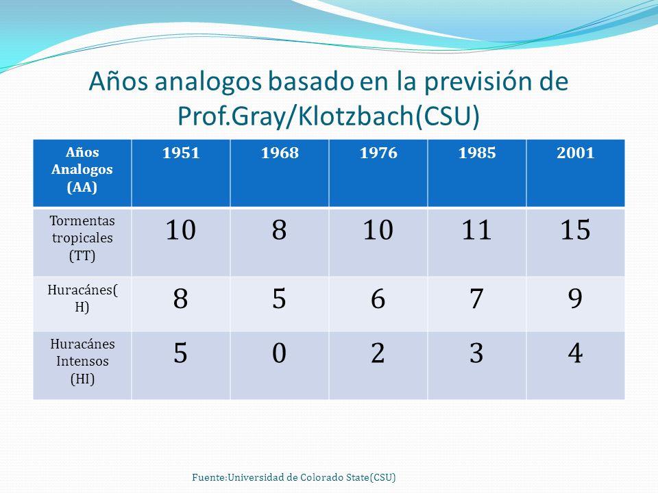 Años analogos basado en la previsión de Prof.Gray/Klotzbach(CSU) Años Analogos (AA) 19511968197619852001 Tormentas tropicales (TT) 108 1115 Huracánes(