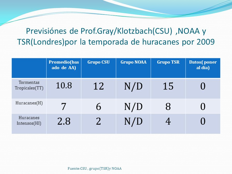 Previsiónes de Prof.Gray/Klotzbach(CSU),NOAA y TSR(Londres)por la temporada de huracanes por 2009 Promedio(bas ado de AA) Grupo CSUGrupo NOAAGrupo TSRDatos( poner al dia) Tormentas Tropicales(TT) 10.8 12N/D150 Huracanes(H) 76N/D80 Huracanes Intensos(HI) 2.82N/D40 Fuente:CSU, grupo(TSR)y NOAA