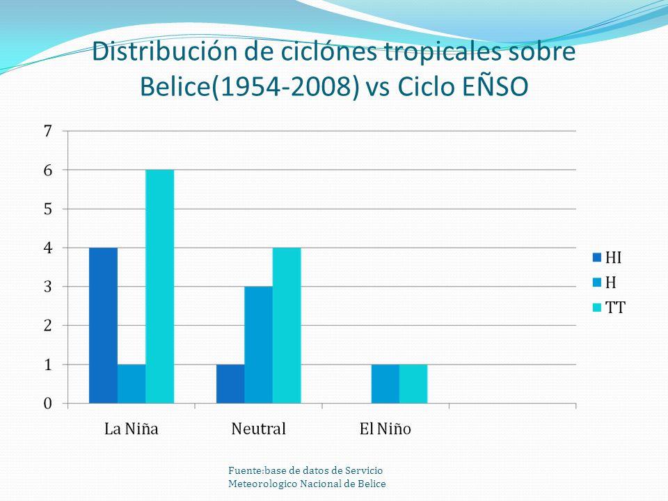 Distribución de ciclónes tropicales sobre Belice(1954-2008) vs Ciclo EÑSO Fuente:base de datos de Servicio Meteorologico Nacional de Belice