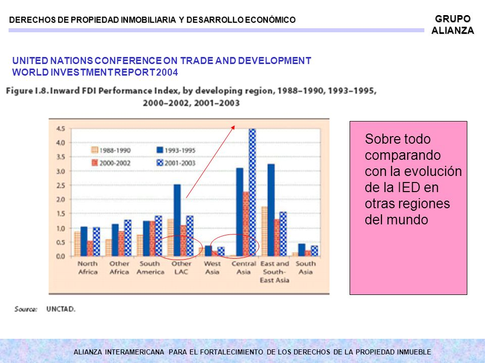 ALIANZA INTERAMERICANA PARA EL FORTALECIMIENTO DE LOS DERECHOS DE LA PROPIEDAD INMUEBLE DERECHOS DE PROPIEDAD INMOBILIARIA Y DESARROLLO ECONÓMICO GRUPO ALIANZA Sobre todo comparando con la evolución de la IED en otras regiones del mundo UNITED NATIONS CONFERENCE ON TRADE AND DEVELOPMENT WORLD INVESTMENT REPORT 2004
