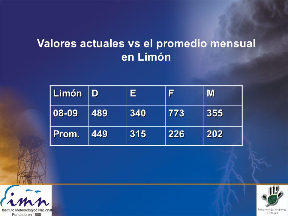 LimónDEFM 08-09489340773355 Prom.449315226202 Valores actuales vs el promedio mensual en Limón