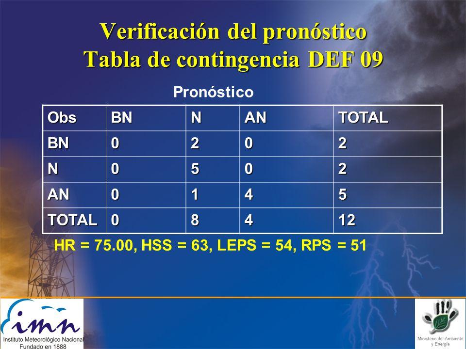 Verificación del pronóstico Tabla de contingencia DEF 09 ObsBNNANTOTAL BN0202 N0502 AN0145 TOTAL08412 Pronóstico HR = 75.00, HSS = 63, LEPS = 54, RPS = 51