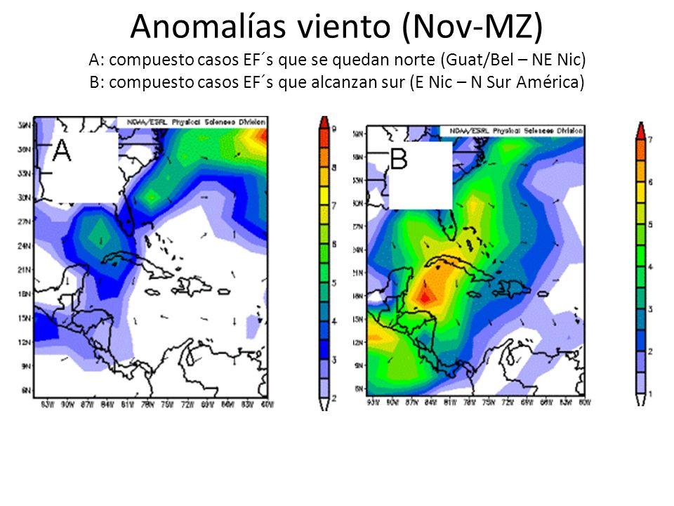 Anomalías viento (Nov-MZ) A: compuesto casos EF´s que se quedan norte (Guat/Bel – NE Nic) B: compuesto casos EF´s que alcanzan sur (E Nic – N Sur Amér