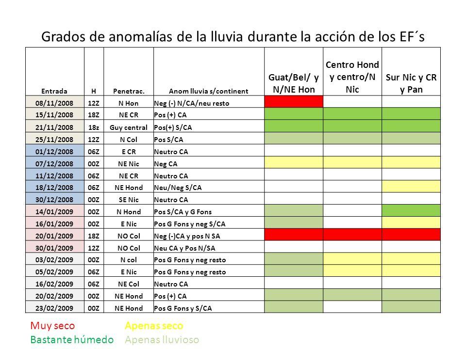 Grados de anomalías de la lluvia durante la acción de los EF´s EntradaHPenetrac.Anom lluvia s/continent Guat/Bel/ y N/NE Hon Centro Hond y centro/N Ni