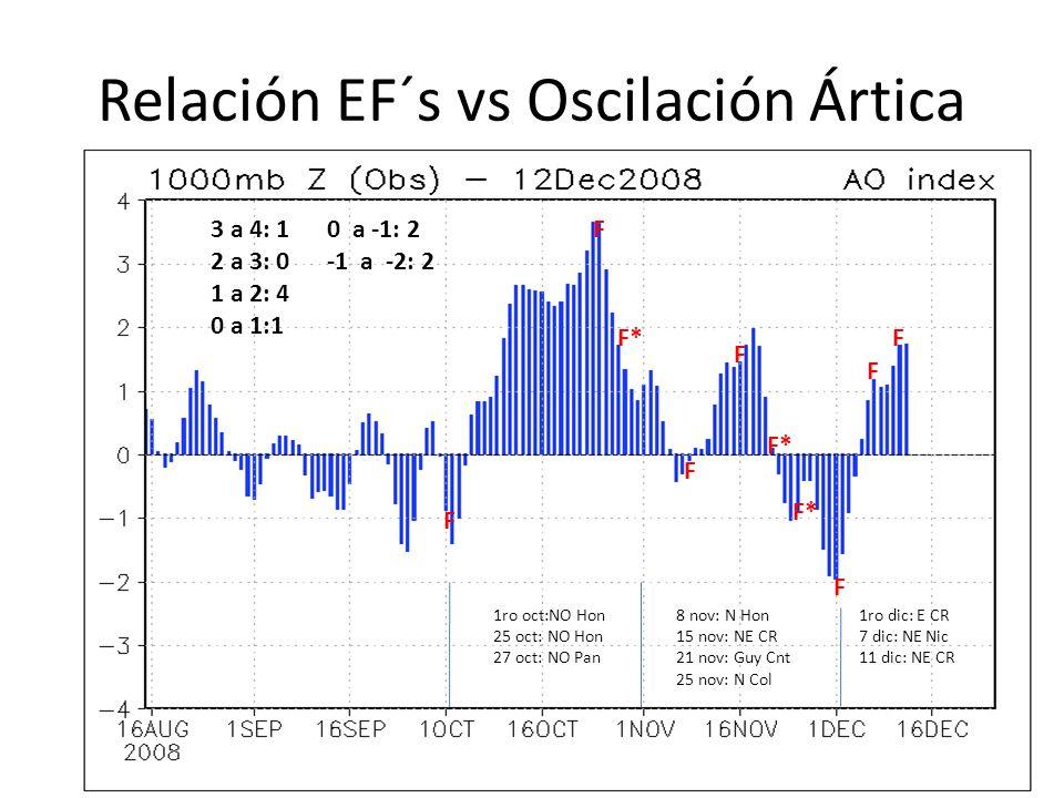 Relación EF´s vs Oscilación Ártica F 1ro oct:NO Hon 25 oct: NO Hon 27 oct: NO Pan F F* 8 nov: N Hon 15 nov: NE CR 21 nov: Guy Cnt 25 nov: N Col F F F*