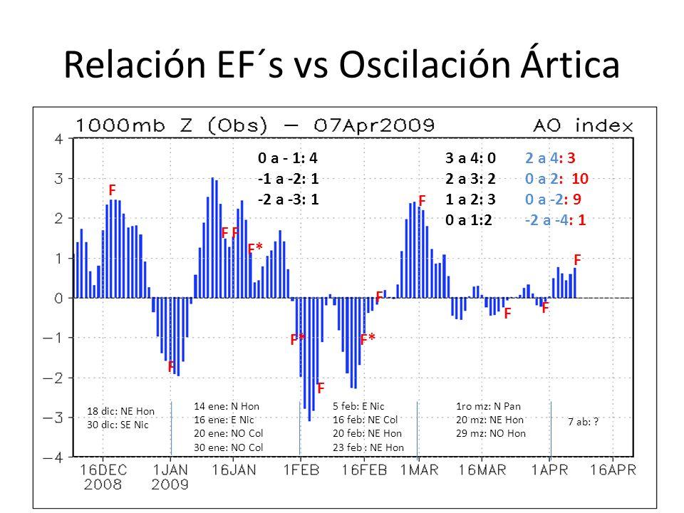 Relación EF´s vs Oscilación Ártica 18 dic: NE Hon 30 dic: SE Nic F F 14 ene: N Hon 16 ene: E Nic 20 ene: NO Col 30 ene: NO Col FF F* 5 feb: E Nic 16 f