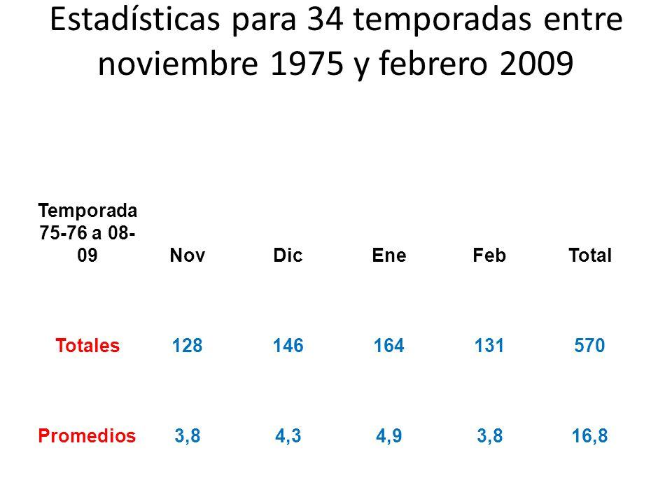 Estadísticas para 34 temporadas entre noviembre 1975 y febrero 2009 Temporada 75-76 a 08- 09NovDicEneFebTotal Totales128146164131570 Promedios3,84,34,