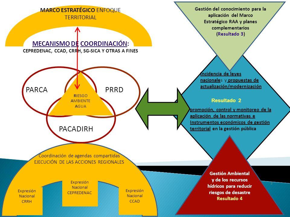 Incidencia de leyes nacionales y propuestas de actualización/modernización promoción, control y monitoreo de la aplicación de las normativas e Instrumentos económicos de gestión territorial en la gestión pública Resultado 2 Gestión Ambiental y de los recursos hídricos para reducir riesgos de desastre Resultado 4 Gestión del conocimiento para la aplicación del Marco Estratégico RAA y planes complementarios (Resultado 3) 3 PARCA PACADIRH PRRD RIESGO AMBIENTE AGUA MARCO ESTRATÉGICO ENFOQUE TERRITORIAL MECANISMO DE COORDINACIÓN: CEPREDENAC, CCAD, CRRH, SG-SICA Y OTRAS A FINES Expresión Nacional CRRH Expresión Nacional CCAD Expresión Nacional CEPREDENAC Coordinación de agendas compartidas EJECUCIÓN DE LAS ACCIONES REGIONALES