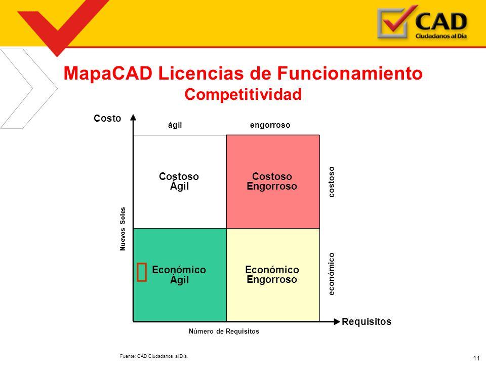 11 MapaCAD Licencias de Funcionamiento Competitividad Fuente: CAD Ciudadanos al Día. Económico Ágil Económico Engorroso Costoso Ágil Costoso Engorroso