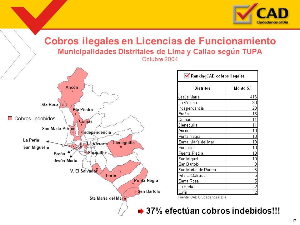 17 Cobros ilegales en Licencias de Funcionamiento Municipalidades Distritales de Lima y Callao según TUPA Octubre 2004 37% efectúan cobros indebidos!!