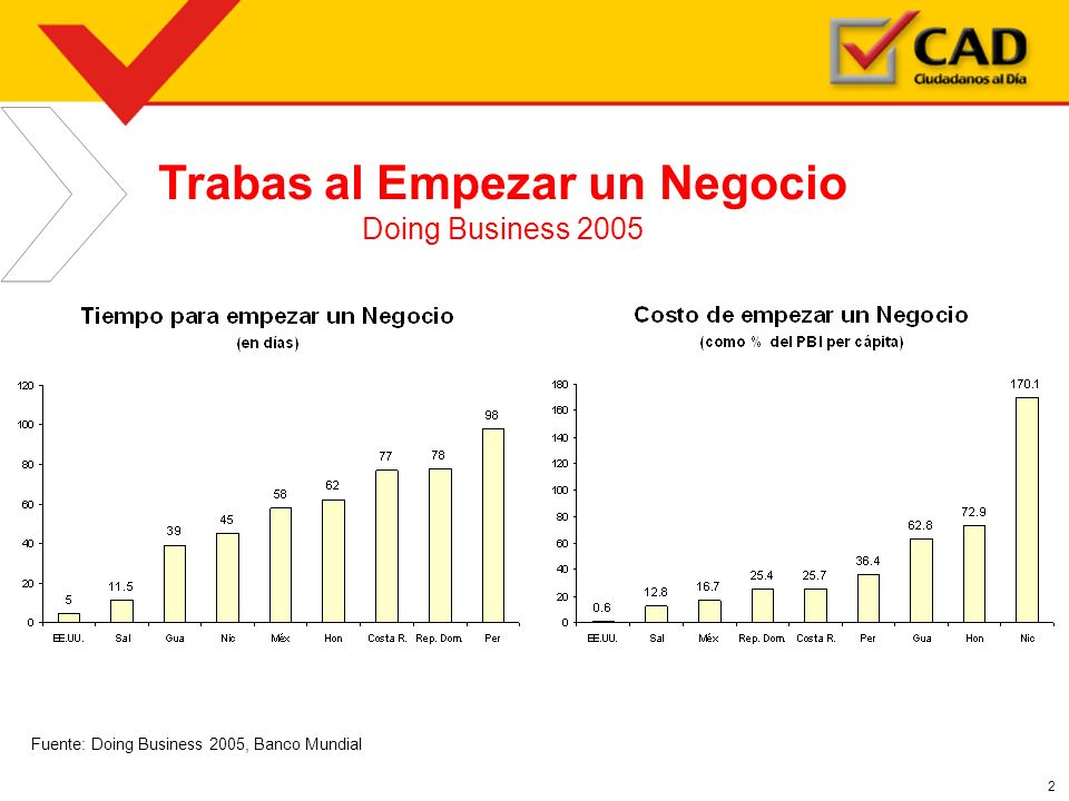 2 Trabas al Empezar un Negocio Doing Business 2005 Fuente: Doing Business 2005, Banco Mundial