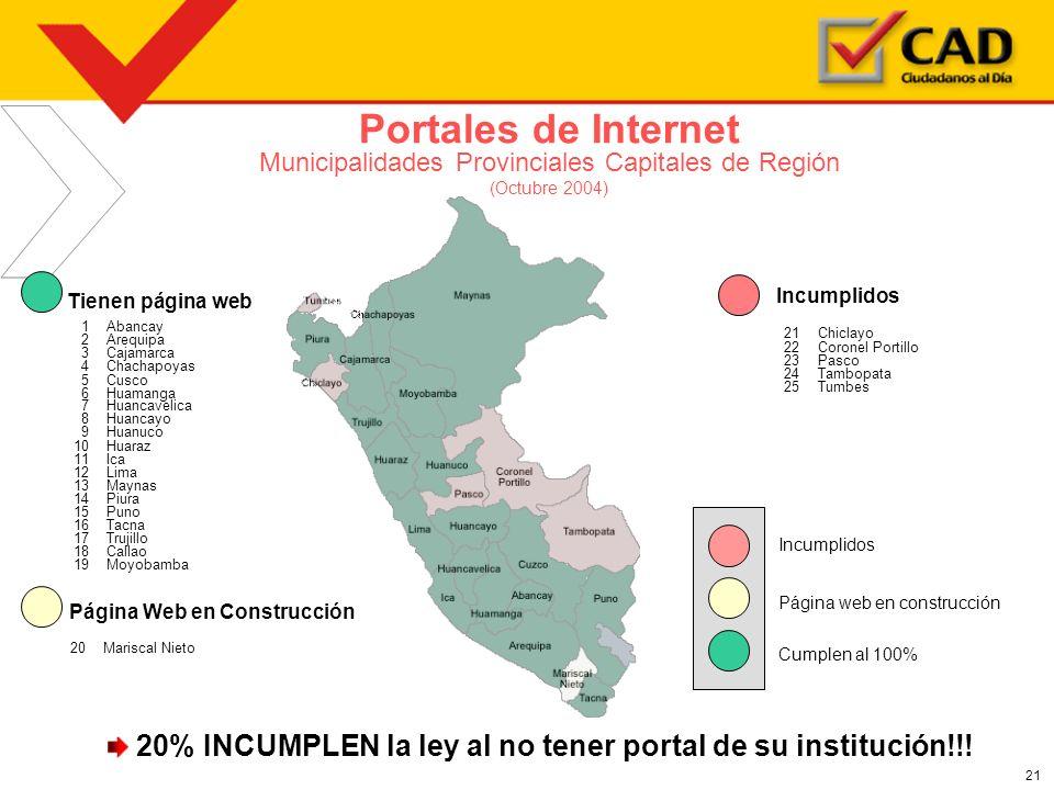 21 Portales de Internet Municipalidades Provinciales Capitales de Región (Octubre 2004) 1Abancay 2Arequipa 3Cajamarca 4Chachapoyas 5Cusco 6Huamanga 7H