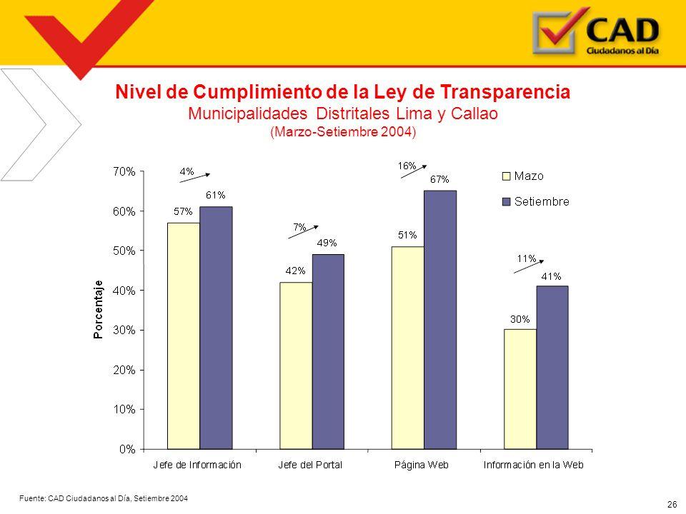 26 Nivel de Cumplimiento de la Ley de Transparencia Municipalidades Distritales Lima y Callao (Marzo-Setiembre 2004) Fuente: CAD Ciudadanos al Día, Se
