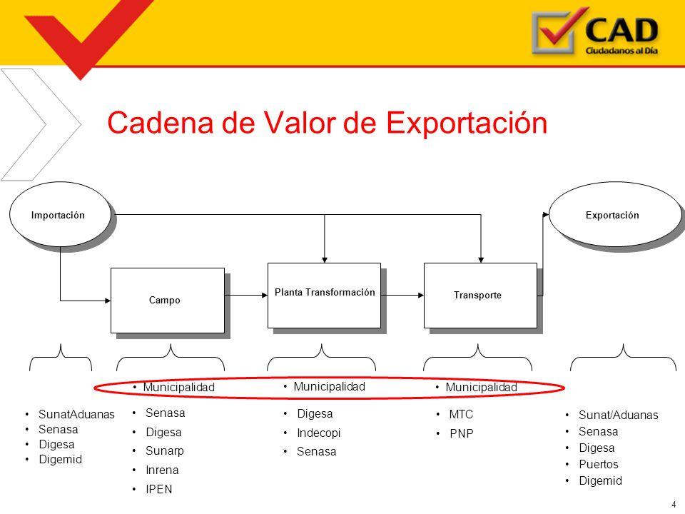 4 Cadena de Valor de Exportación Importación SunatAduanas Senasa Digesa Digemid Campo Planta Transformación Transporte Exportación Sunat/Aduanas Senas