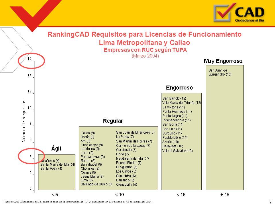 9 RankingCAD Requisitos para Licencias de Funcionamiento Lima Metropolitana y Callao Empresas con RUC según TUPA (Marzo 2004) Fuente: CAD Ciudadanos a