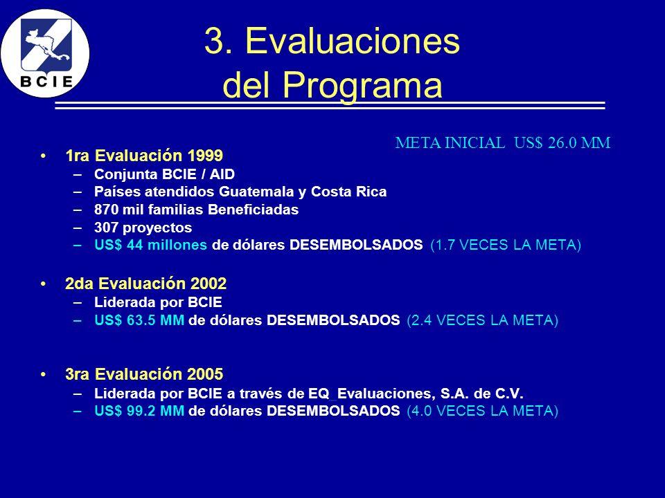 3. Evaluaciones del Programa 1ra Evaluación 1999 –Conjunta BCIE / AID –Países atendidos Guatemala y Costa Rica –870 mil familias Beneficiadas –307 pro