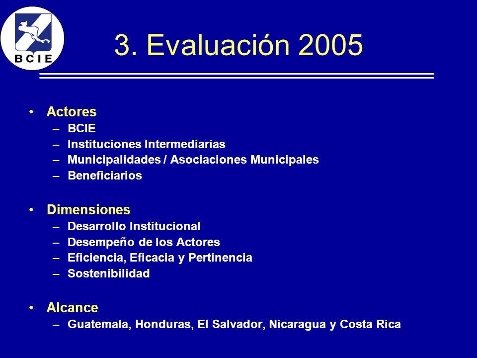 3. Evaluación 2005 Actores –BCIE –Instituciones Intermediarias –Municipalidades / Asociaciones Municipales –Beneficiarios Dimensiones –Desarrollo Inst