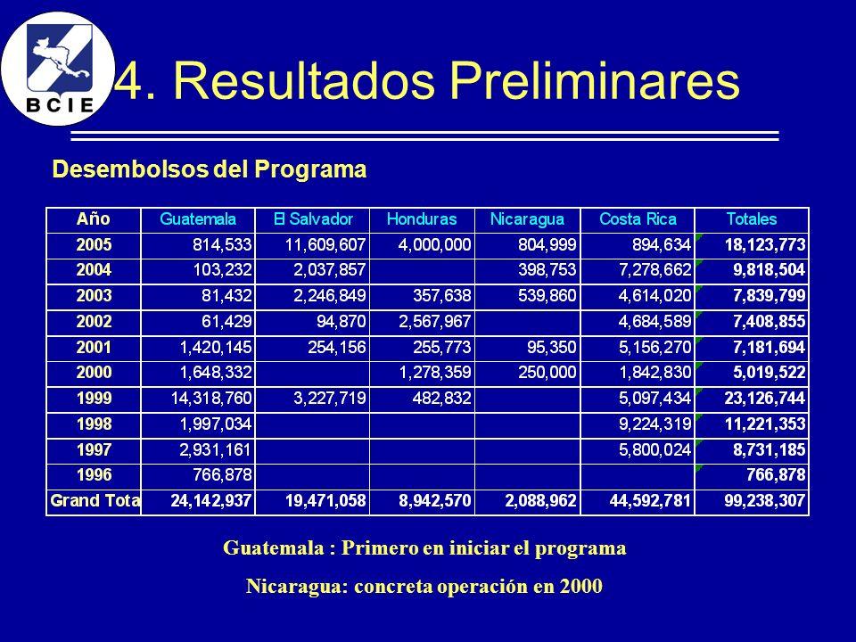 4. Resultados Preliminares Desembolsos del Programa Guatemala : Primero en iniciar el programa Nicaragua: concreta operación en 2000