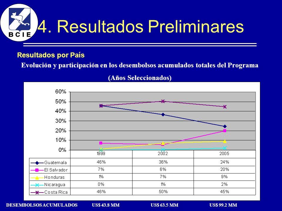 4. Resultados Preliminares Resultados por País Evolución y participación en los desembolsos acumulados totales del Programa (Años Seleccionados) DESEM