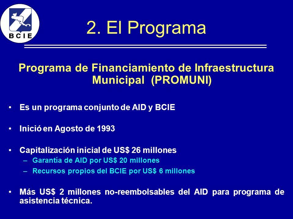 2. El Programa Programa de Financiamiento de Infraestructura Municipal (PROMUNI) Es un programa conjunto de AID y BCIE Inició en Agosto de 1993 Capita