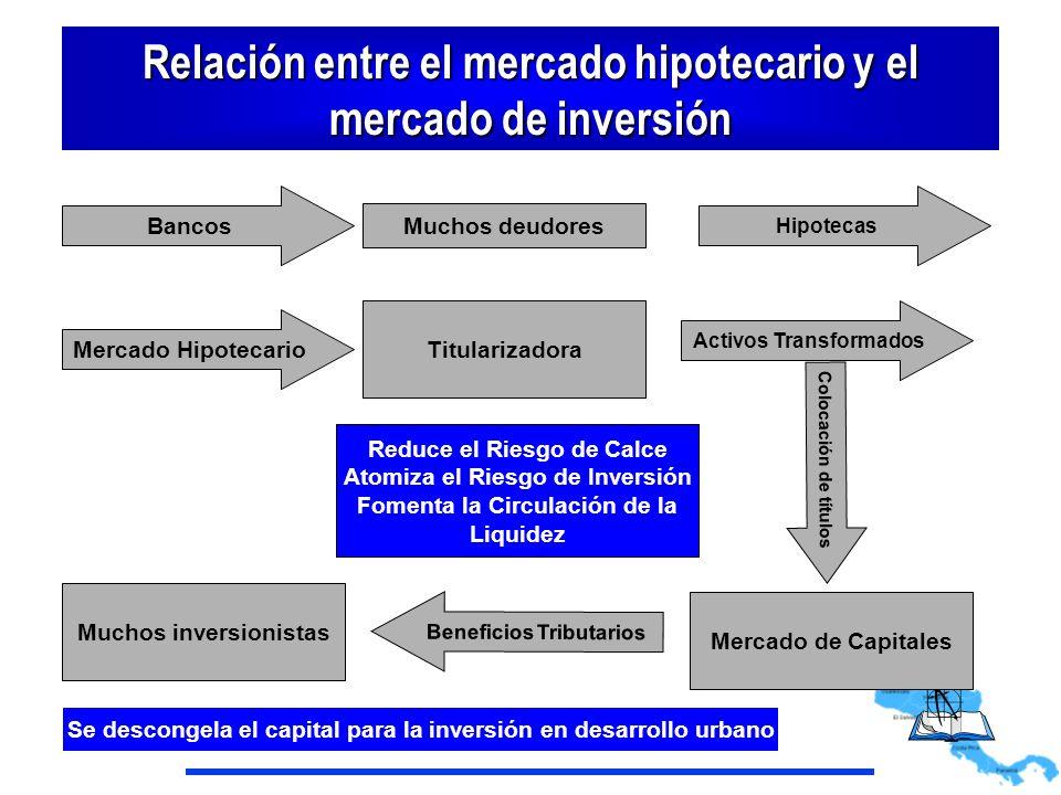 Relación entre el mercado hipotecario y el mercado de inversión Mercado Hipotecario Titularizadora Activos Transformados Colocación de títulos Mercado