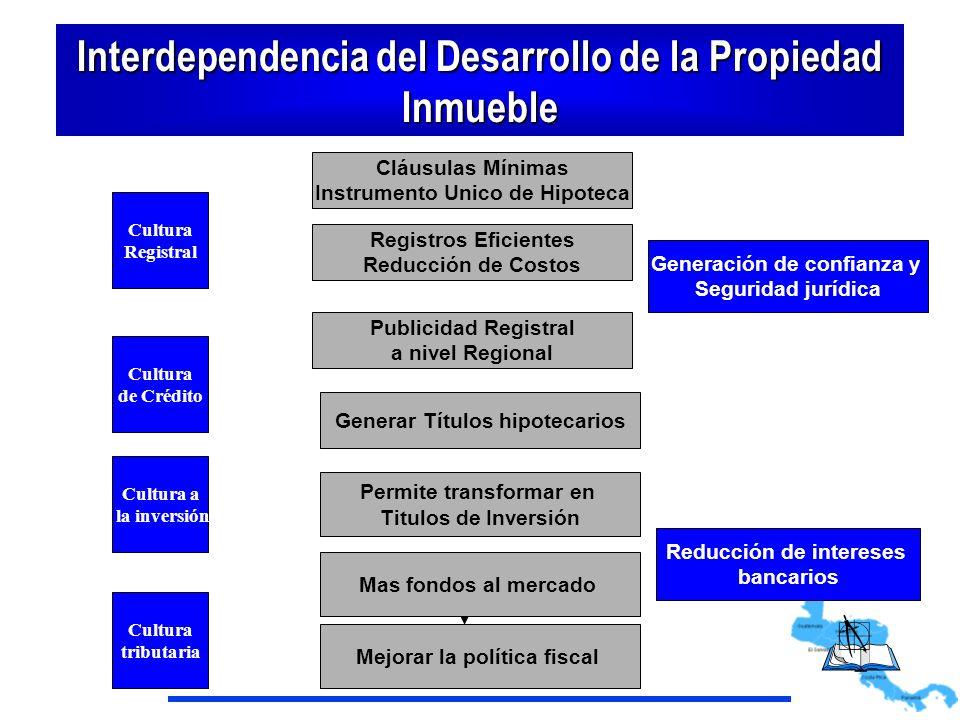 Interdependencia del Desarrollo de la Propiedad Inmueble Cláusulas Mínimas Instrumento Unico de Hipoteca Reducción de intereses bancarios Cultura Regi