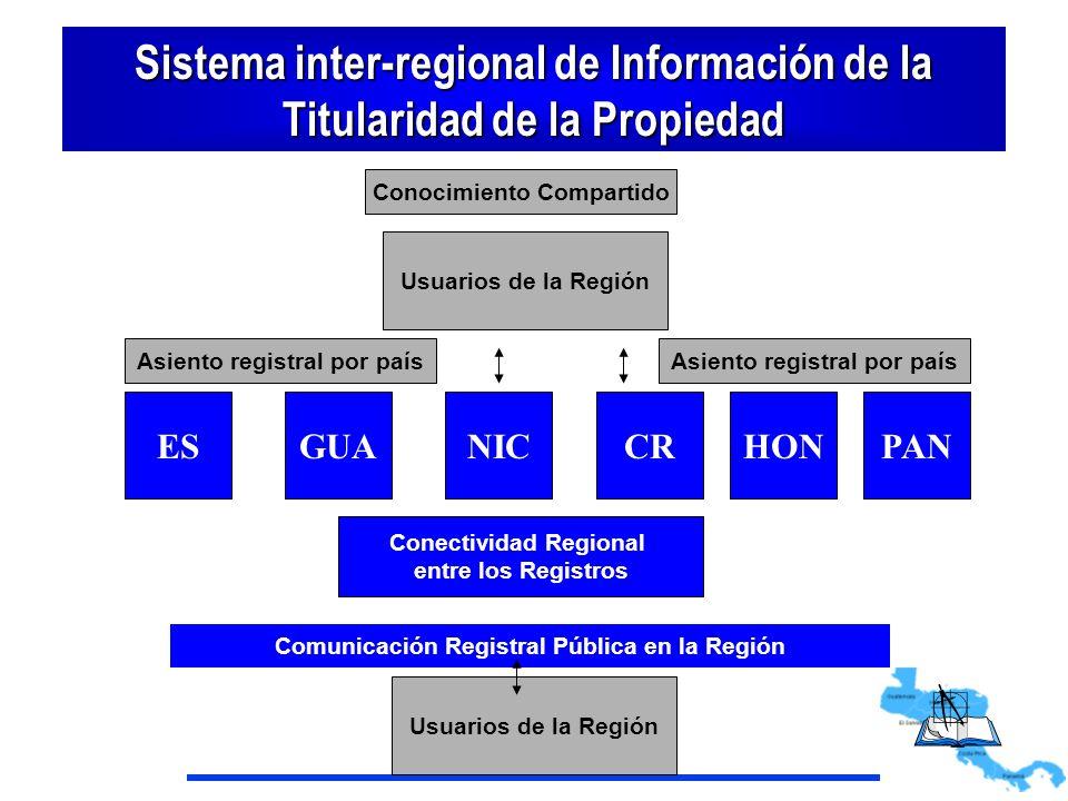 Sistema inter-regional de Información de la Titularidad de la Propiedad Usuarios de la Región Conocimiento Compartido Conectividad Regional entre los