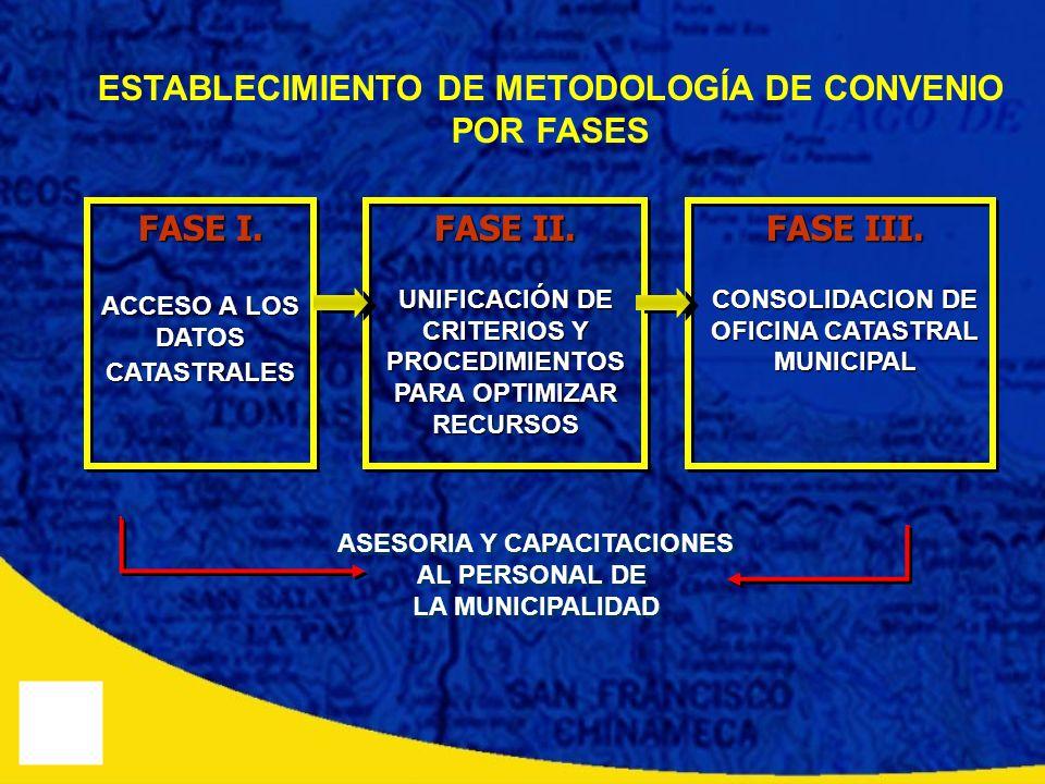ESTABLECIMIENTO DE METODOLOGÍA DE CONVENIO POR FASES FASE I. ACCESO A LOS DATOS CATASTRALES FASE II. UNIFICACIÓN DE CRITERIOS Y PROCEDIMIENTOS PARA OP