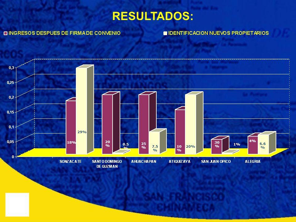 RESULTADOS: 18% 20 % 25 % 10 % 30 % 6.6 % 29% 0.5 % 7.5 % 20% 1% 4%