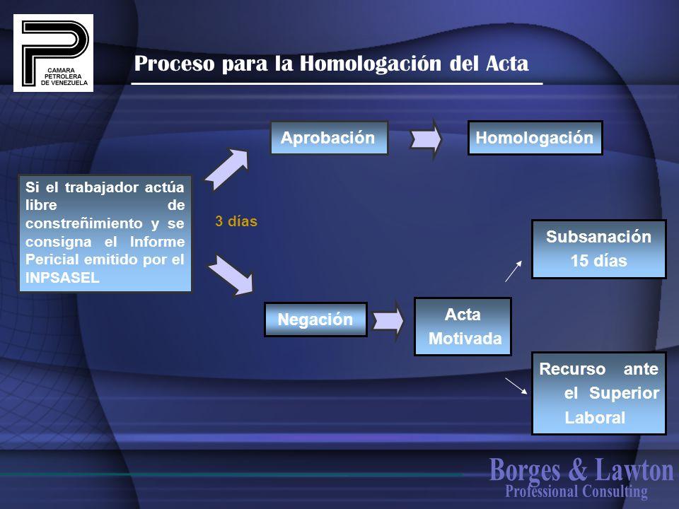 Proceso para la Homologación del Acta Aprobación Negación Homologación Acta Motivada 3 días Si el trabajador actúa libre de constreñimiento y se consi