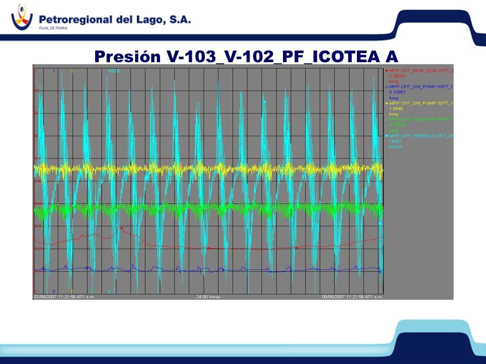 Presión V-103_V-102_PF_ICOTEA A