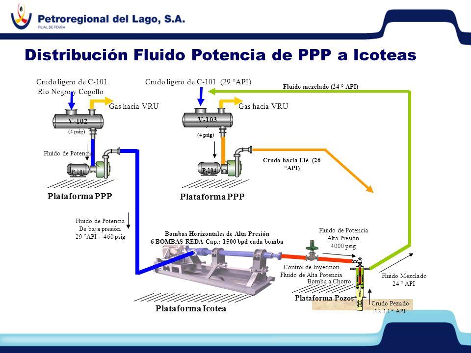 Fluido de Potencia De baja presión 29 °API – 460 psig Fluido de Potencia Alta Presión 4000 psig Bombas Horizontales de Alta Presión 6 BOMBAS REDA Cap.