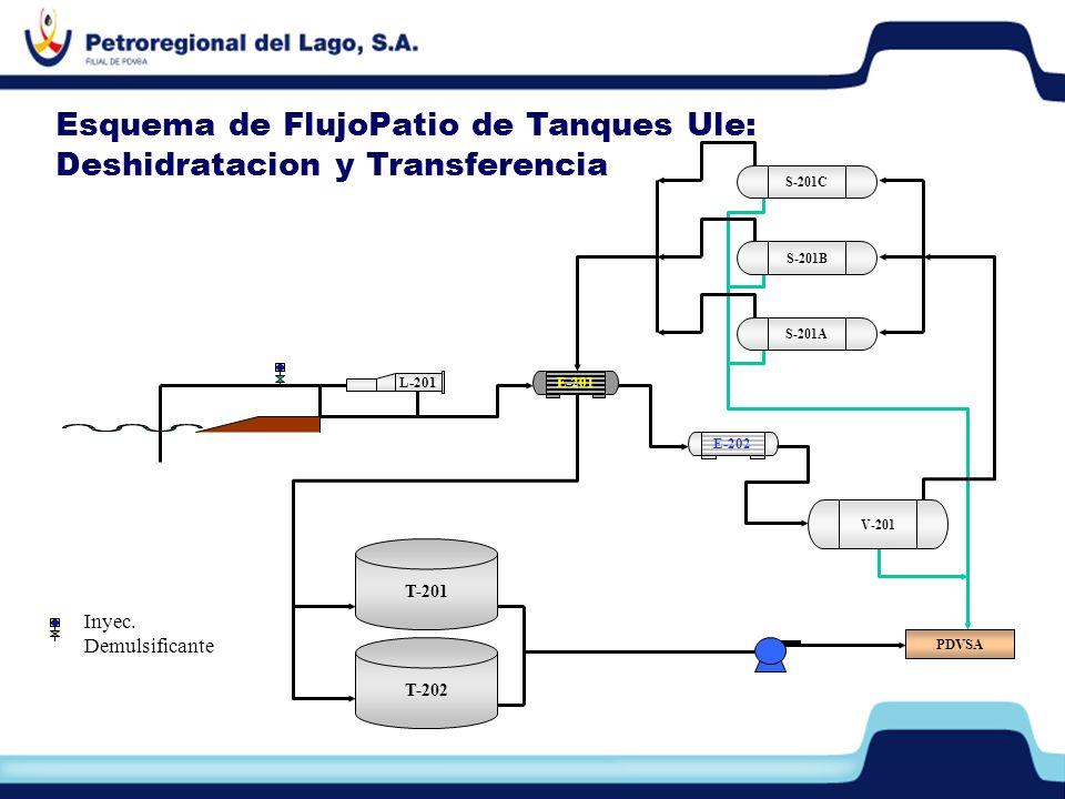 E-202 V-201 Inyec. Demulsificante L-201 E-201 S-201B S-201A S-201C T-202 T-201 PDVSA Esquema de FlujoPatio de Tanques Ule: Deshidratacion y Transferen