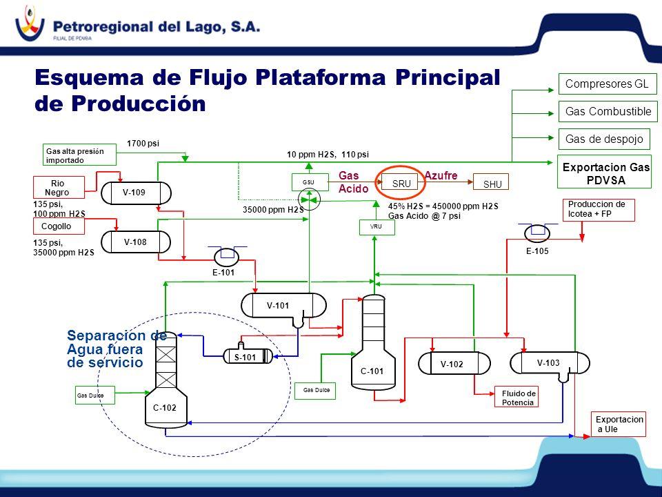 Exportacion a Ule Rio Negro Cogollo GSU Gas Dulce Fluido de Potencia VRU Produccion de Icotea + FP V-109 V-108 V-101 E-101 S-101 C-102 C-101 V-102 V-1