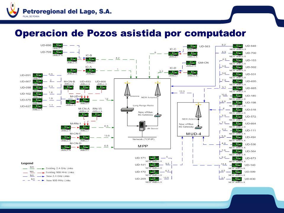 Operacion de Pozos asistida por computador