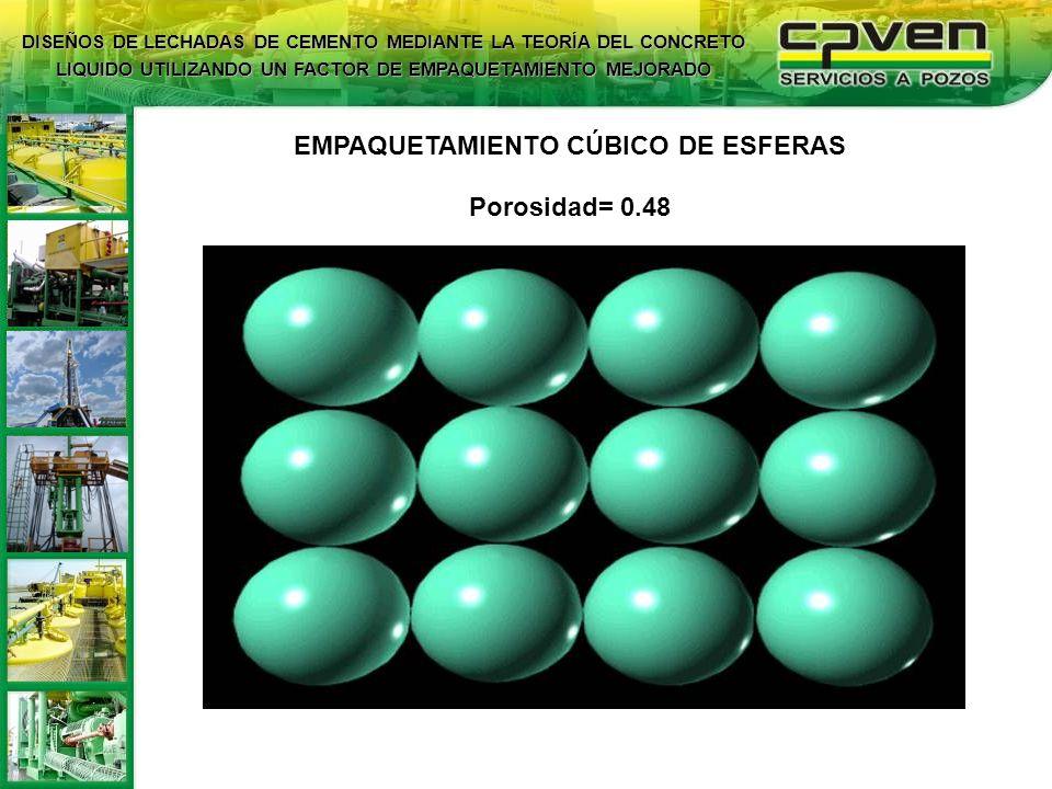 EMPAQUETAMIENTO CÚBICO DE ESFERAS Porosidad= 0.48
