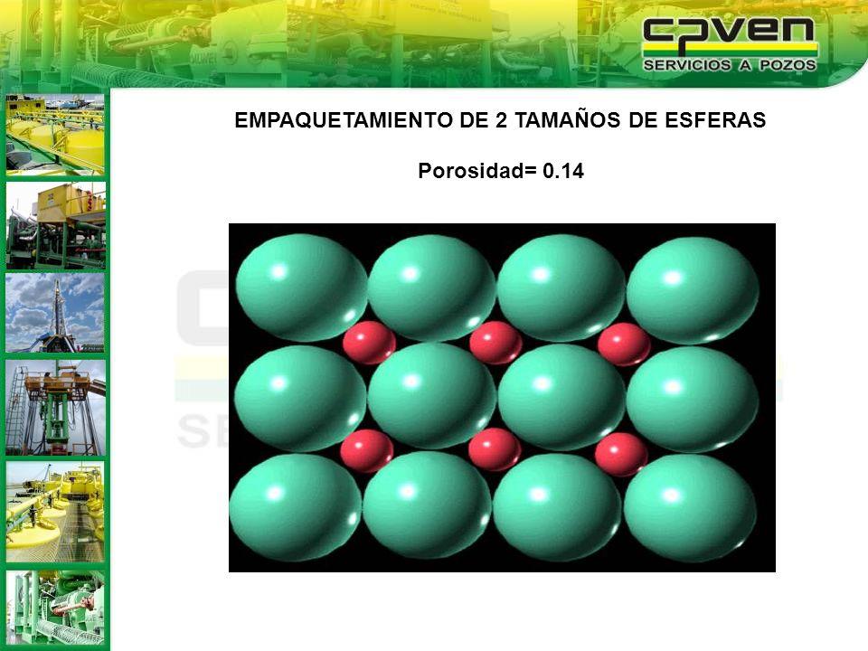 EMPAQUETAMIENTO DE 2 TAMAÑOS DE ESFERAS Porosidad= 0.14