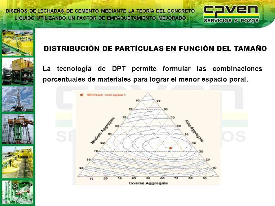 DISTRIBUCIÓN DE PARTÍCULAS EN FUNCIÓN DEL TAMAÑO La tecnología de DPT permite formular las combinaciones porcentuales de materiales para lograr el men