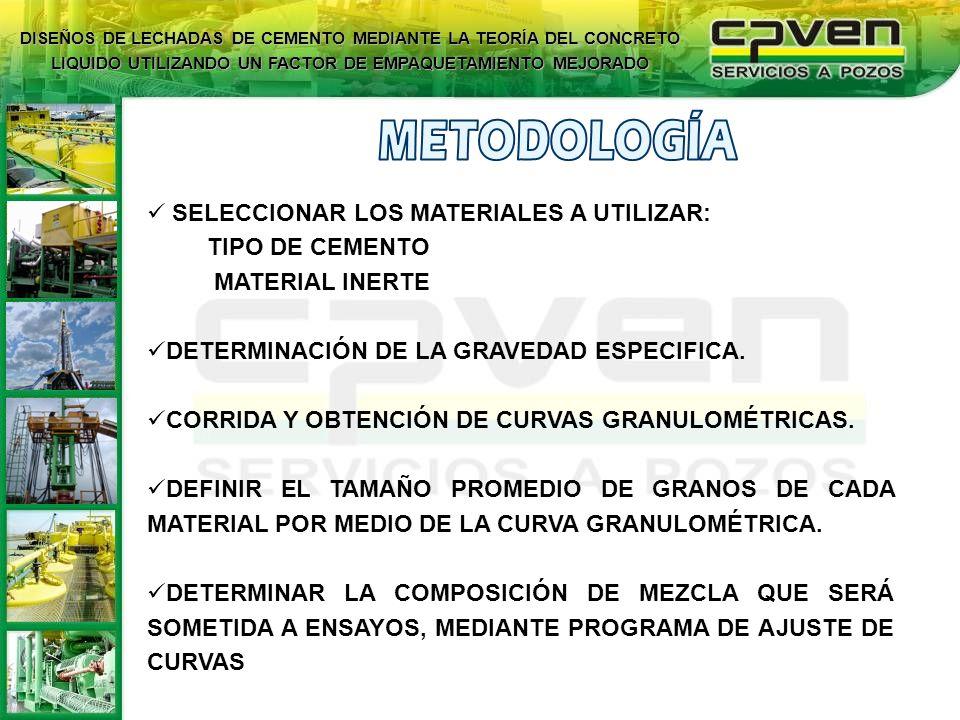 SELECCIONAR LOS MATERIALES A UTILIZAR: TIPO DE CEMENTO MATERIAL INERTE DETERMINACIÓN DE LA GRAVEDAD ESPECIFICA. CORRIDA Y OBTENCIÓN DE CURVAS GRANULOM