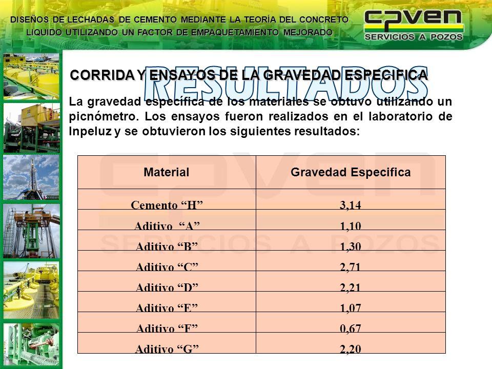 CORRIDA Y ENSAYOS DE LA GRAVEDAD ESPECIFICA La gravedad específica de los materiales se obtuvo utilizando un picnómetro. Los ensayos fueron realizados