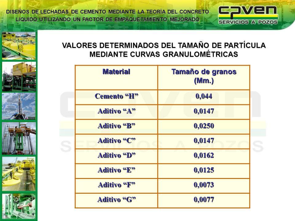 VALORES DETERMINADOS DEL TAMAÑO DE PARTÍCULA MEDIANTE CURVAS GRANULOMÉTRICAS Material Tamaño de granos (Mm.) Cemento H 0,044 Aditivo A 0,0147 Aditivo