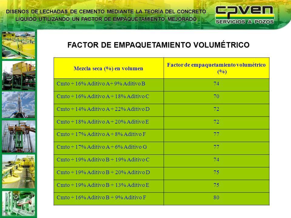 FACTOR DE EMPAQUETAMIENTO VOLUMÉTRICO Mezcla seca (%) en volumen Factor de empaquetamiento volumétrico (%) Cmto + 16% Aditivo A+ 9% Aditivo B74 Cmto +