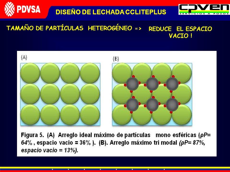 TAMAÑO DE PARTÍCULAS HETEROGÉNEO => DISEÑO DE LECHADA CCLITEPLUS REDUCE EL ESPACIO VACIO !