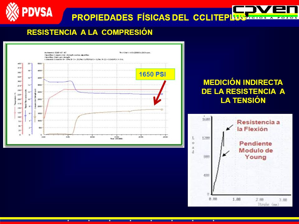 RESISTENCIA A LA COMPRESIÓN PROPIEDADES FÍSICAS DEL CCLITEPLUS MEDICIÓN INDIRECTA DE LA RESISTENCIA A LA TENSIÓN 1650 PSI