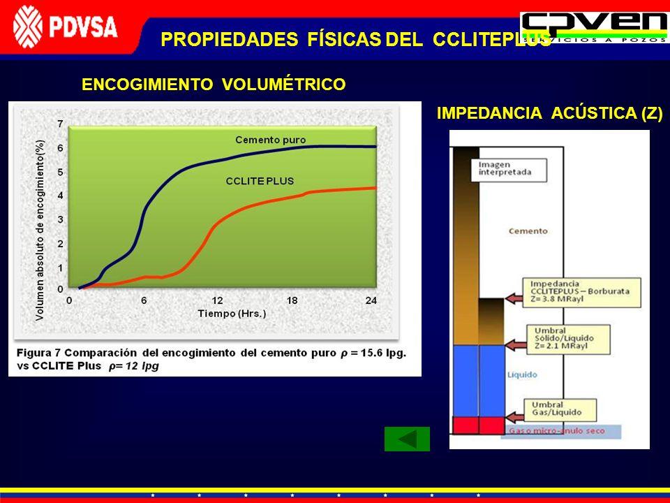 ENCOGIMIENTO VOLUMÉTRICO IMPEDANCIA ACÚSTICA (Z) PROPIEDADES FÍSICAS DEL CCLITEPLUS